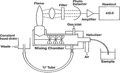 Esquema de funcionamiento del fotómetro de llama